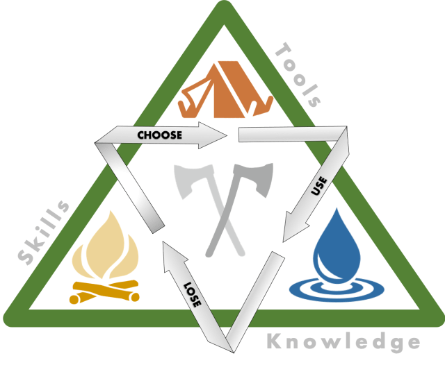 wilderness triad, choose, use, lose with knowledge, skills and tools. also has water drop, fire, and shelter