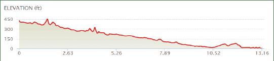 2018 Half Marathon Course Profile