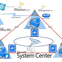 Microsoft Exchange Topology Diagram Teeth With Numbers And Names Multiple Resource Forest The Cloud