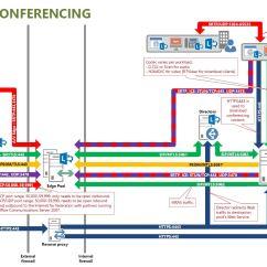 Exchange 2013 Mail Flow Diagram Yamaha Moto 4 Wiring Microsoft Lync Workload Architecture Poster