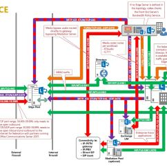 Exchange 2013 Mail Flow Diagram Jeep Grand Cherokee Stereo Wiring Microsoft Lync Workload Architecture Poster