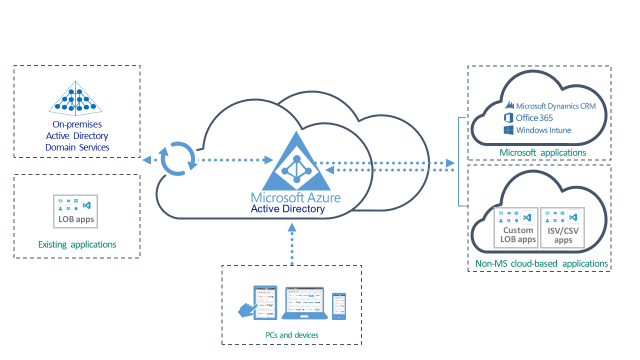Free Microsoft Azure Active Directory Solutions