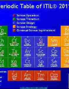 Mountainview itil periodic table also free downloads references toolkits and more rh itsm