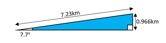 Llanberis Path Gradient