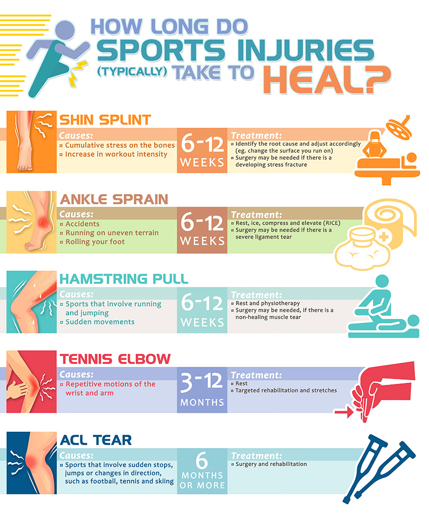 How Long Is 6 Months In Weeks : months, weeks, Average, Healing, Times, Common, Sports, Injuries, Health