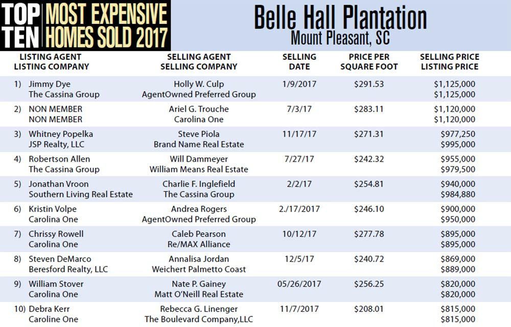 2017 Top Ten Most Expensive Homes Sold in Belle Hall Plantation, Mount Pleasant, South Carolina