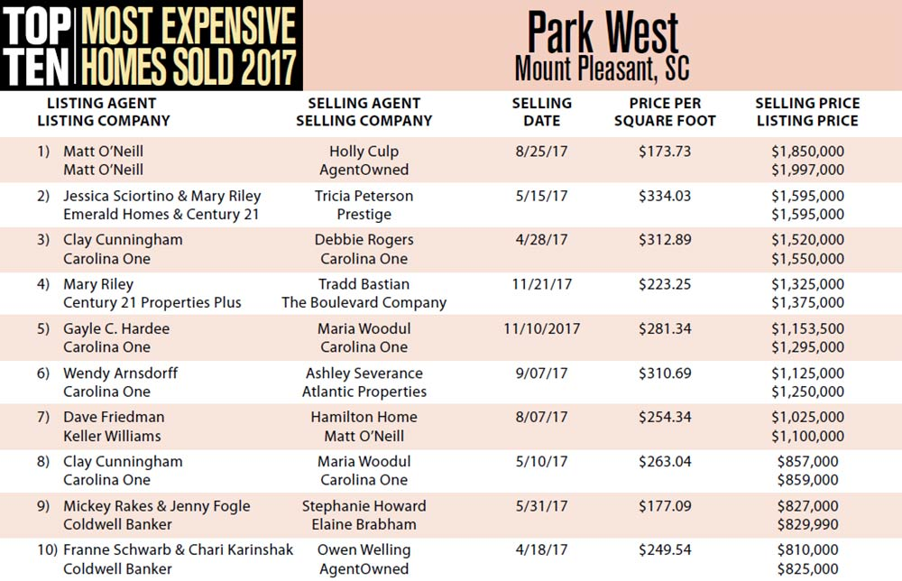 Top Ten Most Expensive Homes Sold in 2017 in Park West, Mount Pleasant, South Carolina