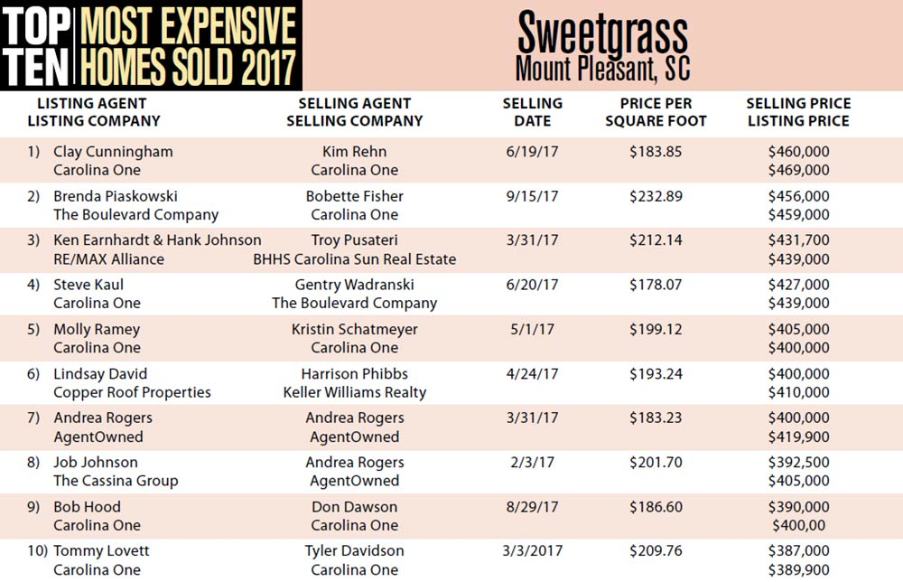 Top Ten Most Expensive Homes Sold in 2017 in Sweetgrass, Mount Pleasant, South Carolina