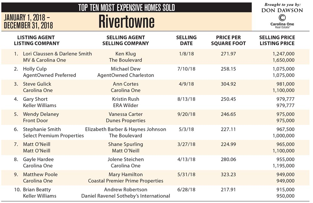 2018 Rivertowne, Mount Pleasant's Top Ten Most Expensive Homes Sold