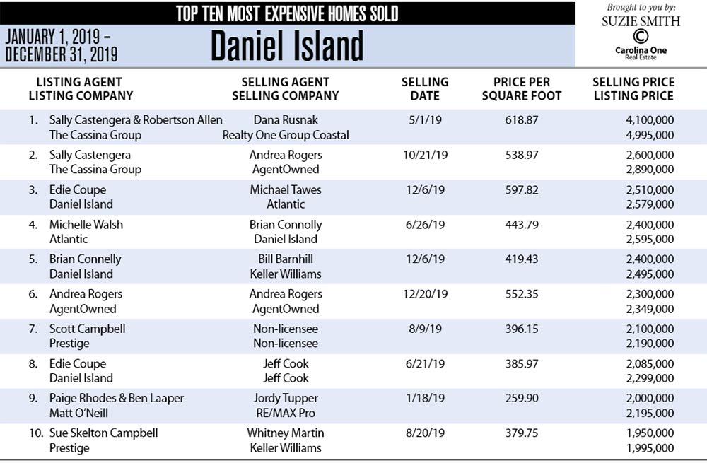 Daniel Island, SC Top Ten Most Expensive Homes Sold in 2019