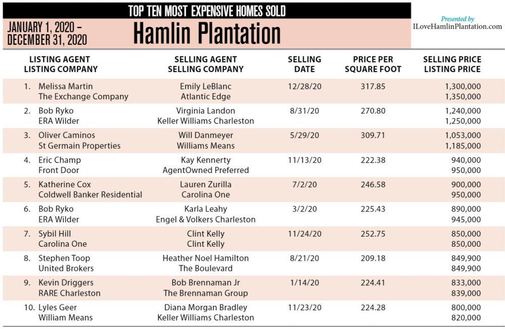 2020 Top Ten Most Expensive Homes Sold in Hamlin Plantation, Mount Pleasant, SC