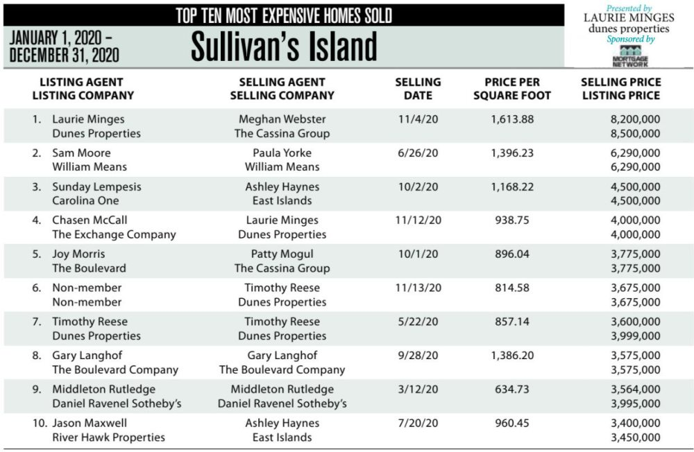 2020 Sullivan's Island, SC Top 10 Most Expensive Homes Sold