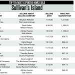 2020 Sullivan's Island Top 10 Most Expensive Homes Sold