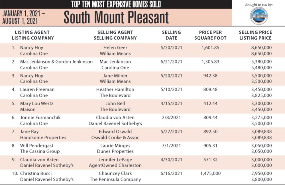 2021 South Mount Pleasant Top 10 Most Expensive Homes Sold