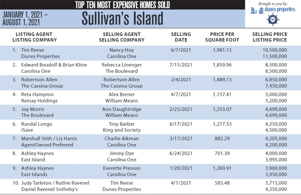 2021 Sullivan's Island, SC Top 10 Most Expensive Homes Sold