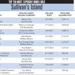 2021 Sullivan's Island Top 10 Most Expensive Homes Sold