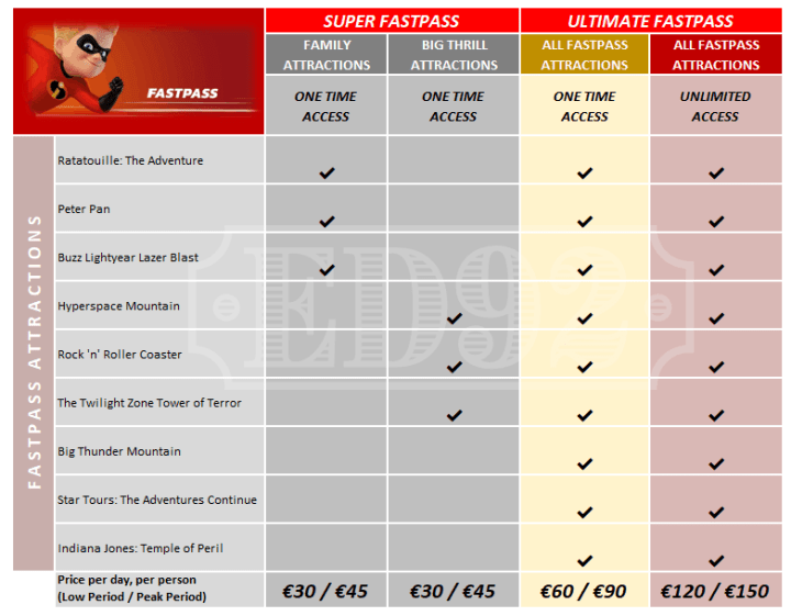 Disneyland Paris introduces new paid Fastpass Options Disneyland Paris Price: The cost of your vacation isn't just about the flight and the hotel. Learn how to set a realistic Disneyland Paris budget