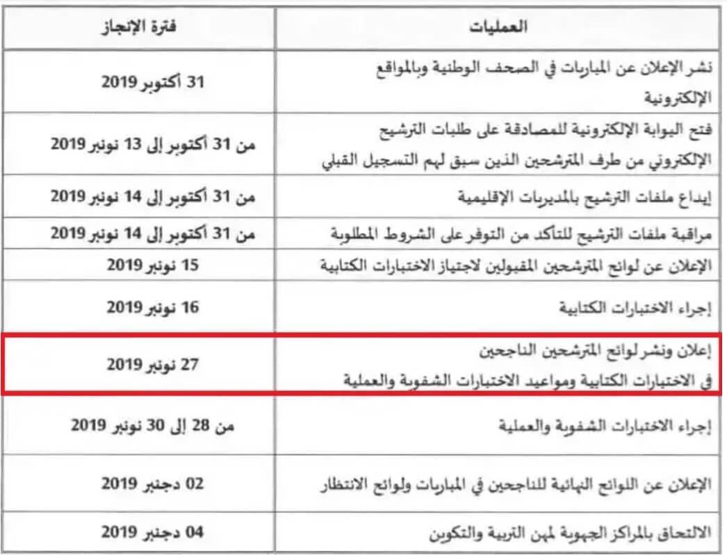 نتائج مباراة التعليم بالتعاقد 2019/2020