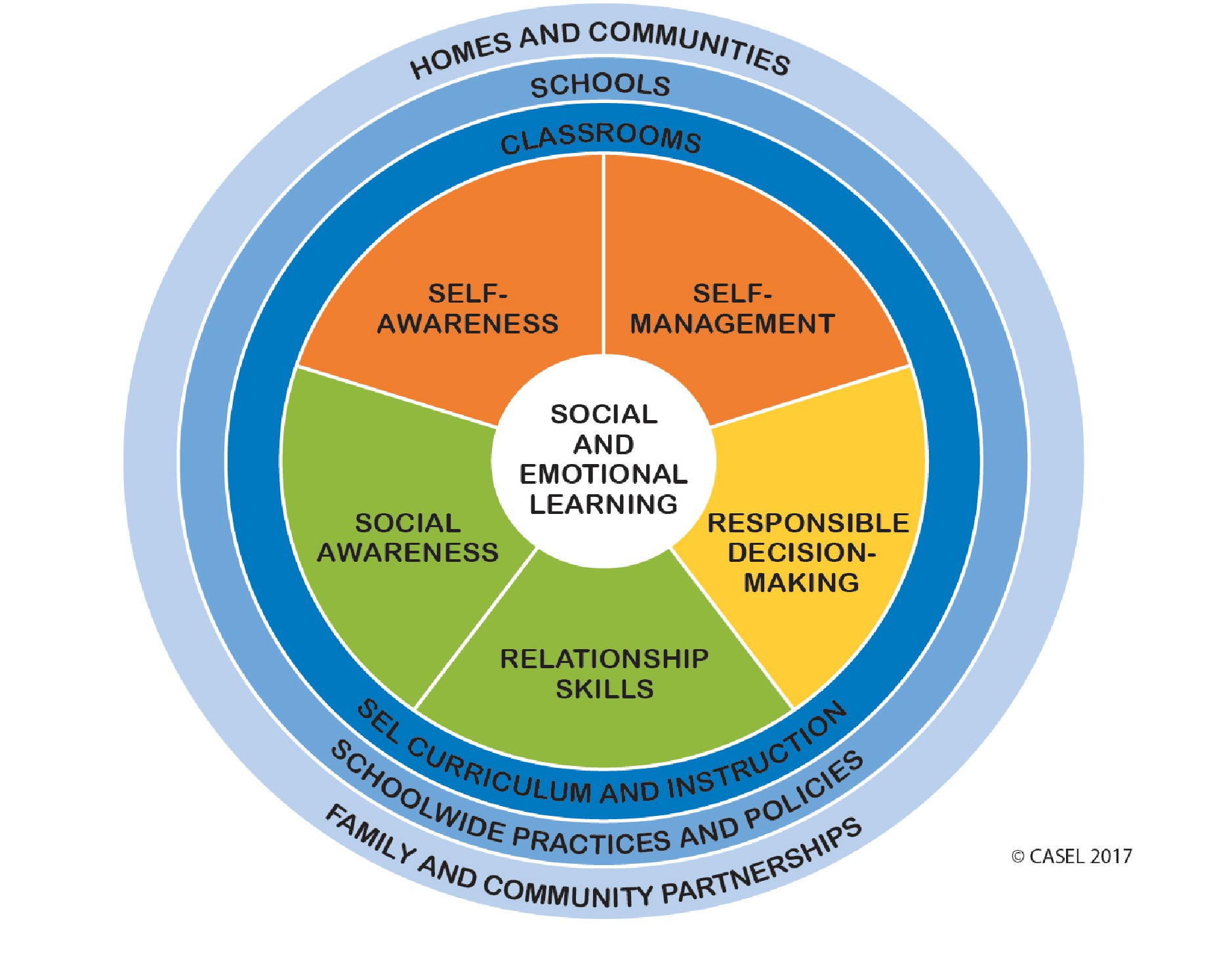 blank pyramid diagram 5 craftsman lawn tractor mower deck what are social emotional learning standards?