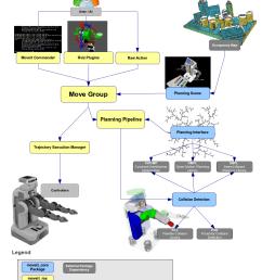 quick high level diagram [ 1056 x 1232 Pixel ]