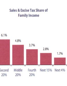 Sales tax chart moveny blog also filling the gap with an increased  move ny rh movenewyork wordpress