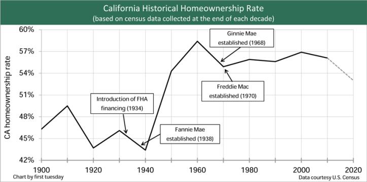 HomeownershipRate-Decade