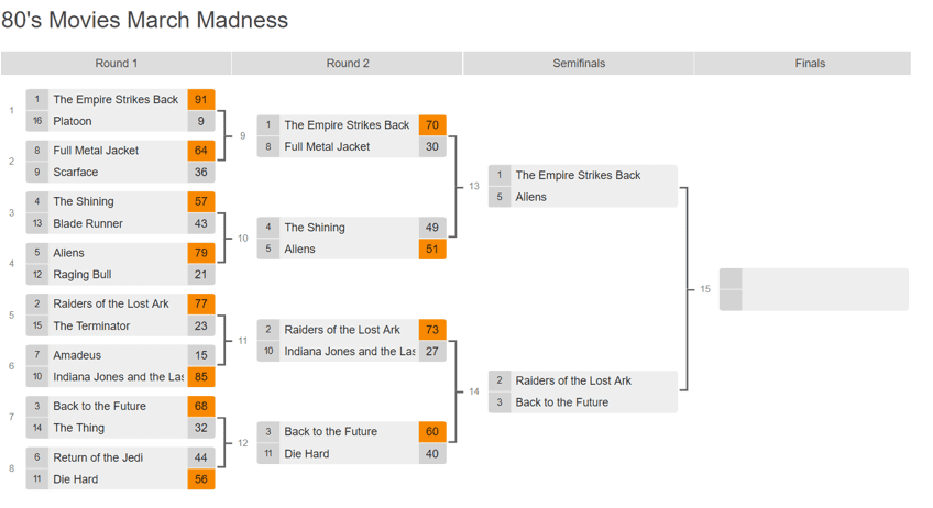 80's Movies March Madness