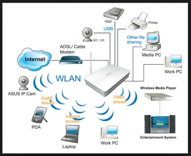 telephone network diagram layout z scheme a buyer's guide to internet routers & modems | movie tv tech geeks news