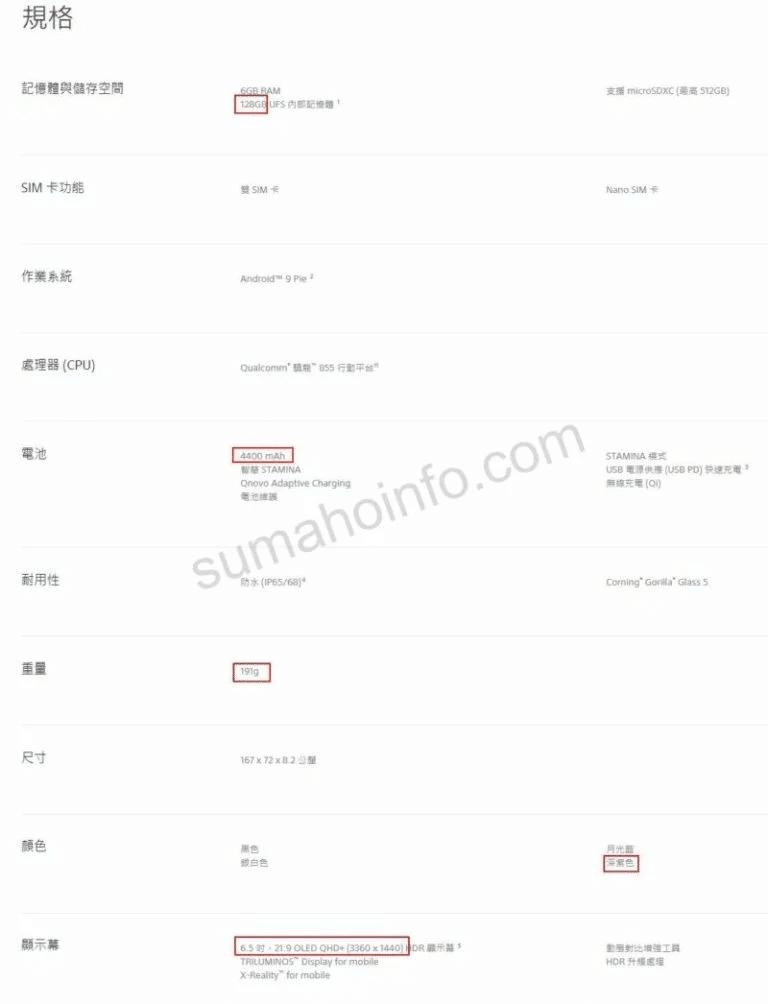 Filtradas las características del próximo Sony Xperia XZ4