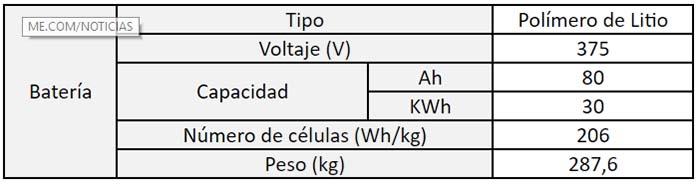https://i0.wp.com/movilidadelectrica.com/wp-content/uploads/2018/01/Caracter%C3%ADsticas-de-la-nueva-bater%C3%ADa-del-Kia-Soul-EV.jpg?w=923&ssl=1