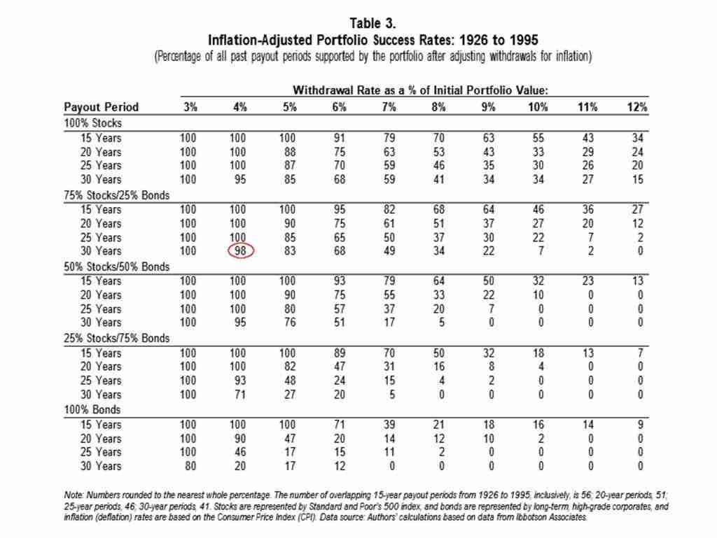 Risultati Trinity Study su cui si basa la regola del 4%