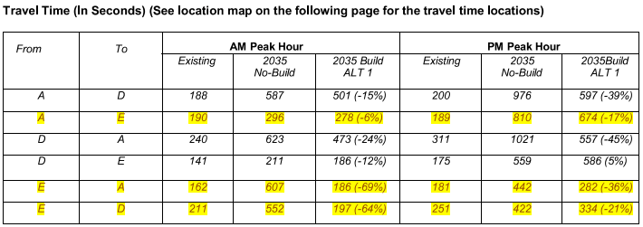 Travel Times at Exit 218