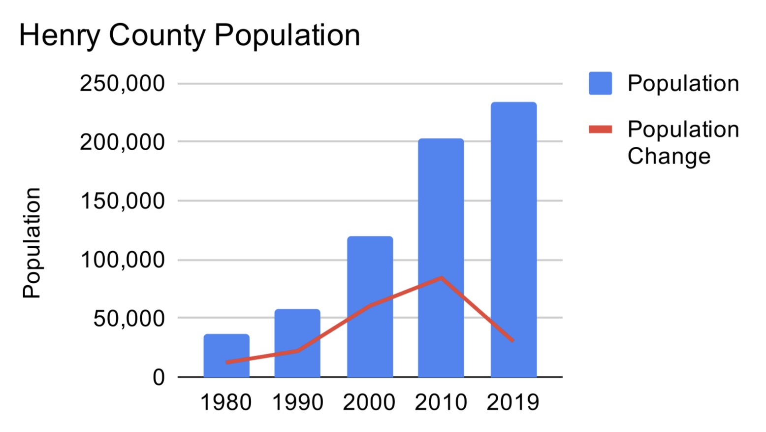 Chart of Henry County population growth 1980–2019 (staff photo)