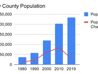 Chart depicting population growth in Henry County from 1980 to 2019 (staff chart / Census Bureau data)