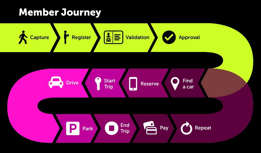 carsharing member journey