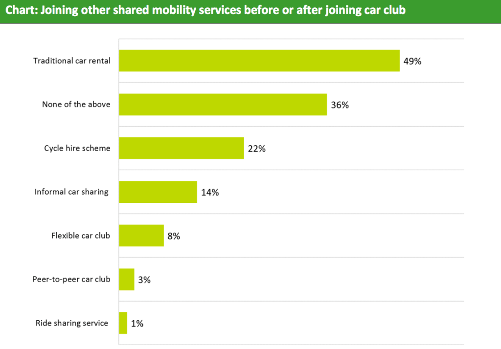 use of shared mobility carplus annual survey of car clubs 2017
