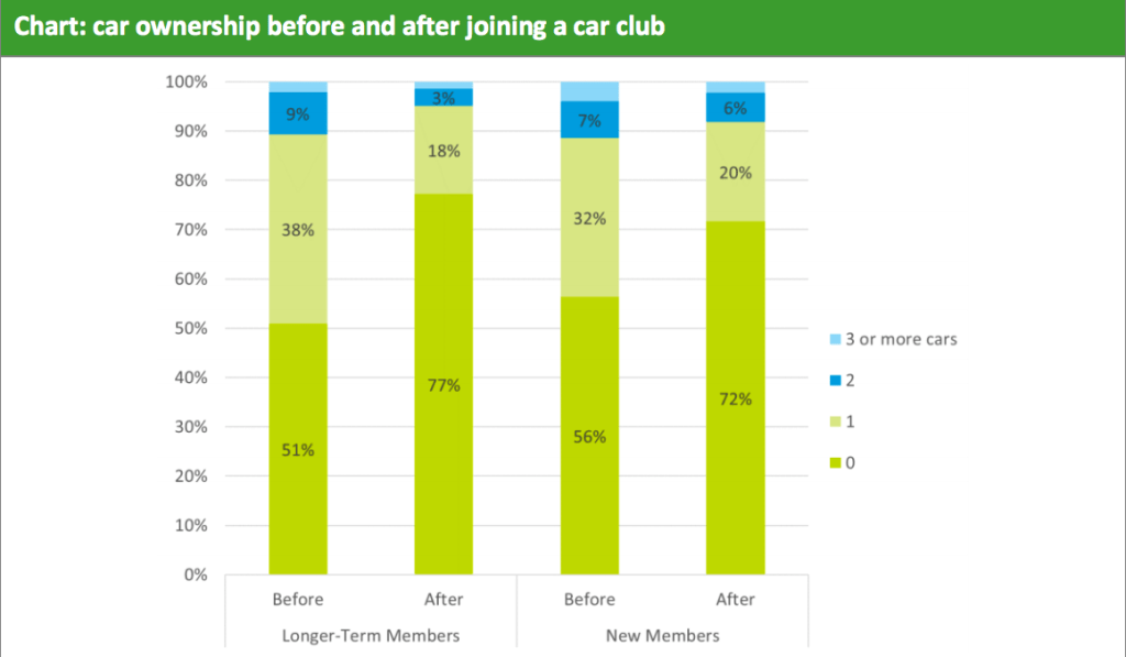 Impacts of car clubs on car ownership from carplus annual survey of car clubs