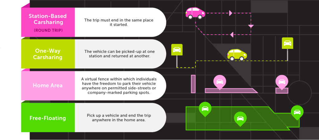 Car Share Types
