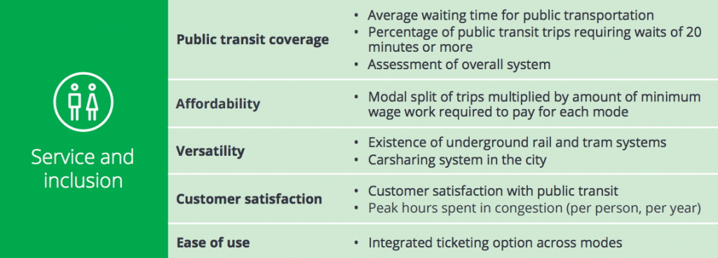 City Mobility Index Future of Transportation