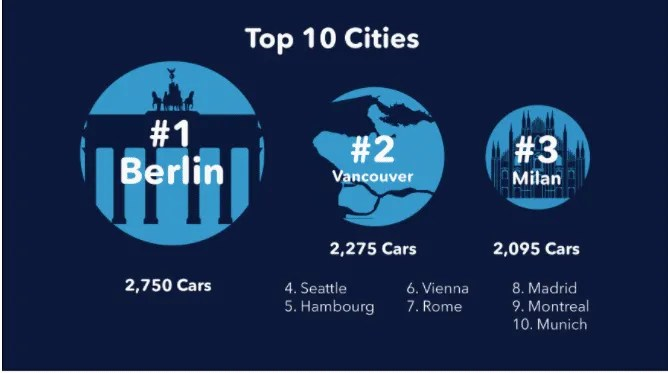 Top 10 Cities for a Car Sharing Business Model