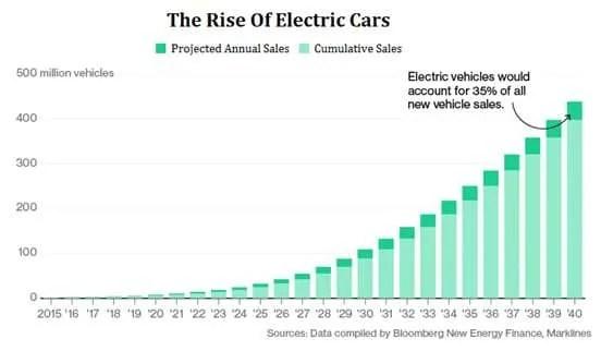 electrifying transportation