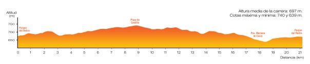 Medio Maraton Madrid 2012 Perfil de carrera