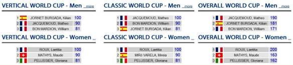 Esqui Montaña Ranking copa del mundo 2013 Ski mountaneering 2013 world cup ranking