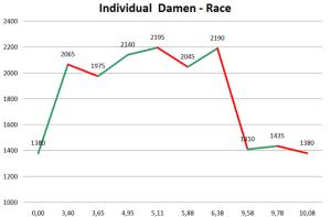 Ski montaña Copa del Mundo ISMF 2013 Ahrntal Skialp Perfil carrera individual femenina
