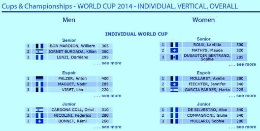 Clasificación Copa del Mundo Esquí de Montaña Individual 2014 general sub23 y junior