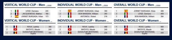 Esqui de Montaña: Ranking Copa del Mundo antes de Tromsö