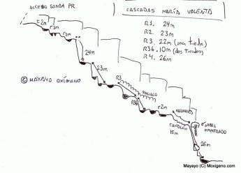 descenso-barrancos-le-boulou-cascada-maria-valenta-croquis-mayayo