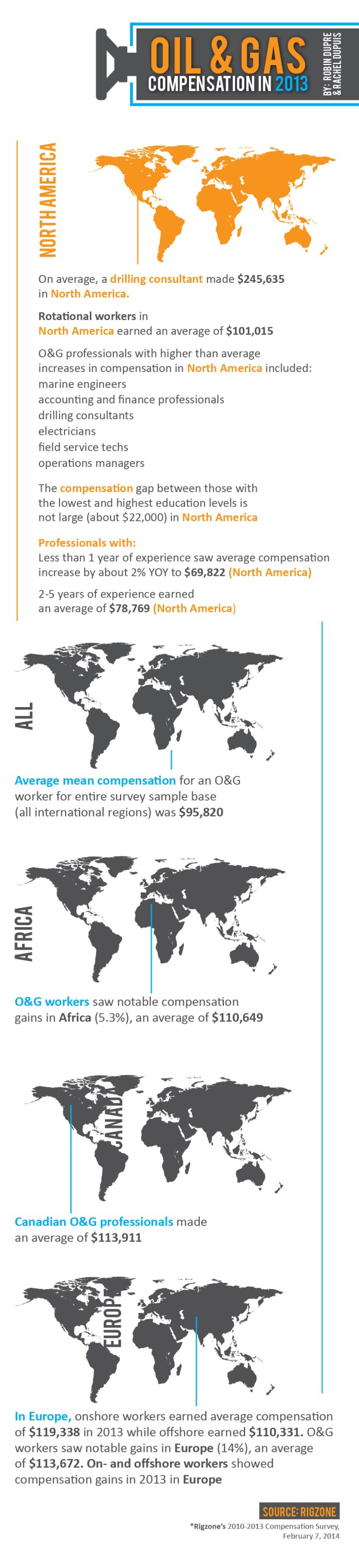 Global: Oil, Gas Compensation in 2013