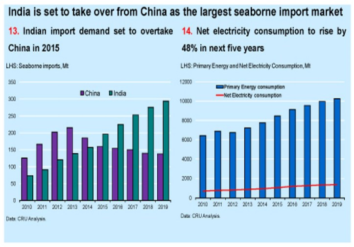 India overtakes China coal imports chart