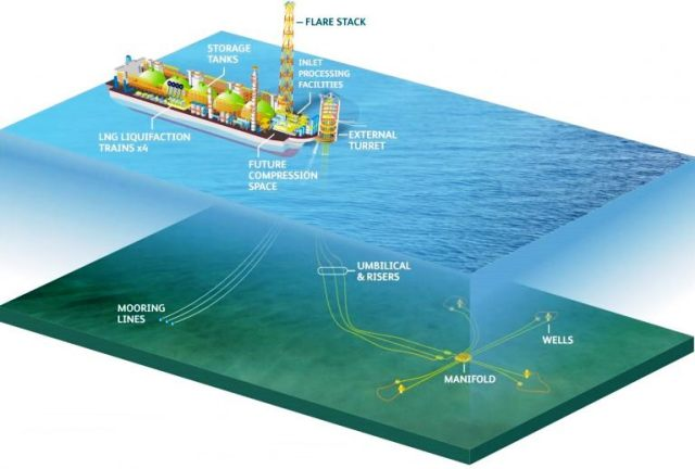 ophir-says-fortuna-flng-on-target-for-fid-in-q4